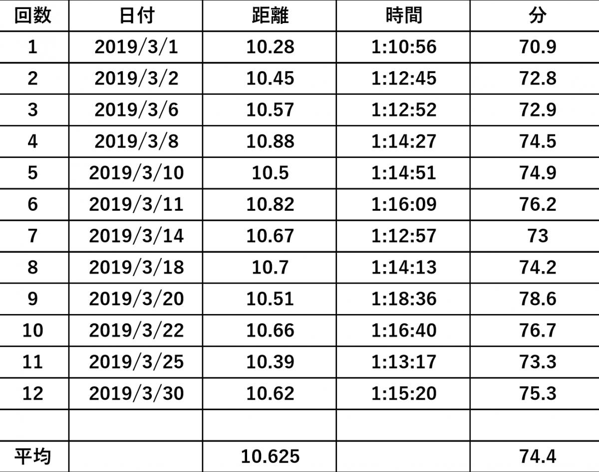 ランニングでの気付き11~2019年3月月間実績~