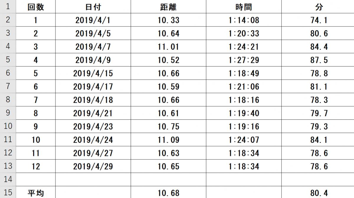ランニングでの気付き17~2019年4月月間実績~