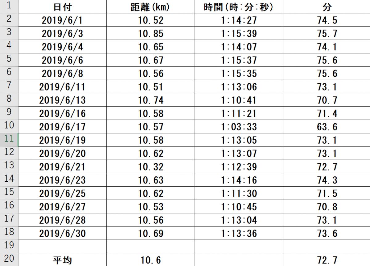 ランニングでの気付き22~2019年6月月間実績~